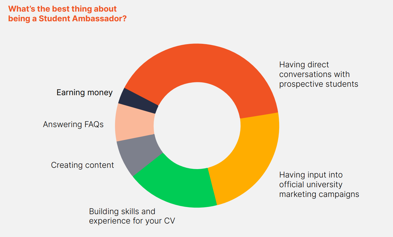 Pie chart showing the best thing about being a Student Ambassador
